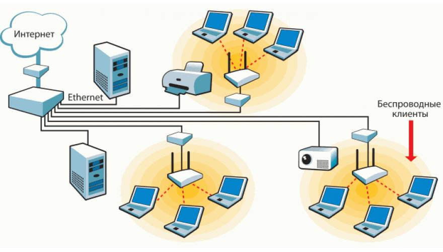 Wi-Fi сети